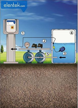 Applicazione tipica irrigazione con galleggianti per protezione marcia a secco