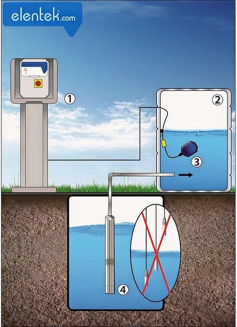 Riempimento con galleggiante e protezione marcia a secco senza sonde