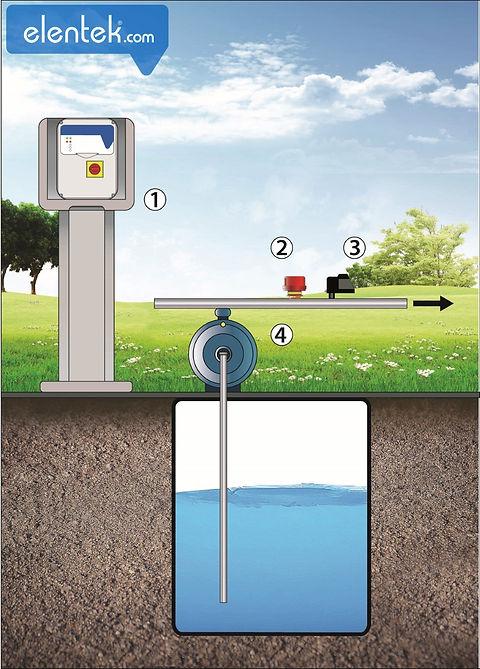 Pressurizzazione con pressostato di marcia e flussostato per protezione marciaa secco