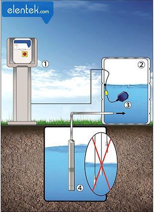 Applicazione tipica pompa funzione riempimento con galleggiante quadro Scout