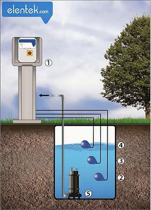 Applicazione pompa drenaggio acque reflue