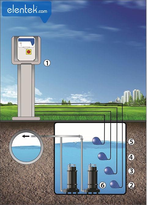 Drenaggio acque reflue 2 pompe con galleggianti