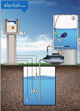 Applicazione quadro Scout per irrigazione con galleggiante e sonde per marcia a secco