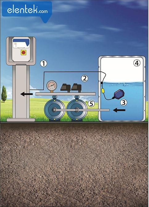 Pressurizzazione con pressostati e protezione marcia a secco con galleggianti