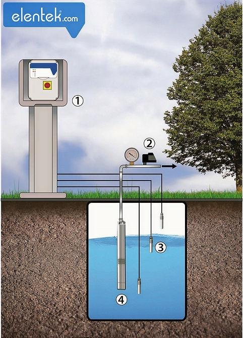 Pressurizzazione/ irrigazione con pressostato e sonde di livello
