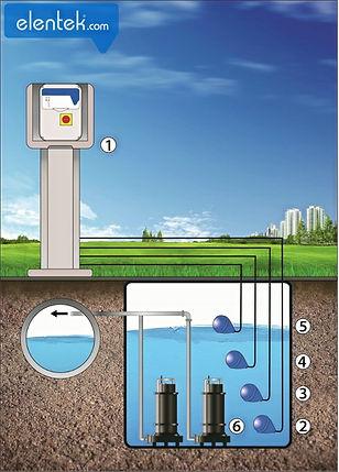 Applicazione acque reflue 2 pompe drenaggio