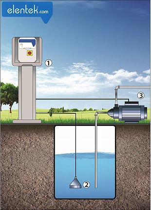 Applicazione drenaggio con sensore di pressione ad aria Wastek Elentek