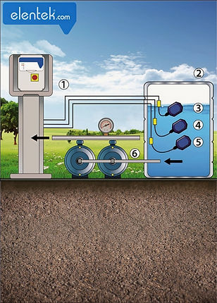 Express  for emptying a tank with float switches