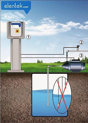 Applicazione Express irrigazione con sensore di pressione elettronico e cos-fi per marcia a secco