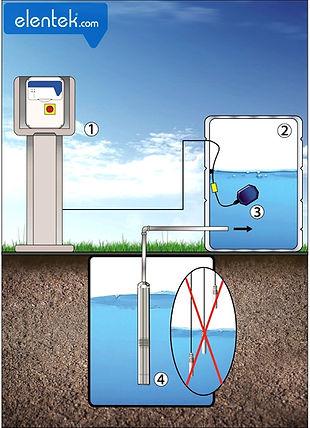 Applicazione riempimento con galleggiante