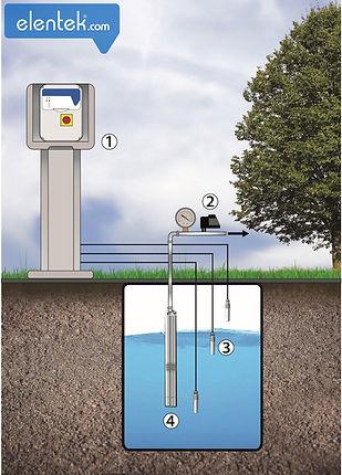 Applicazione tipica pompa pressurizzazione con pressostato e sonde per marcia a secco