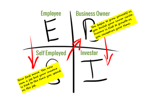 FINANCIAL FREEDOM - FROM EMPLOYEE TO INVESTOR