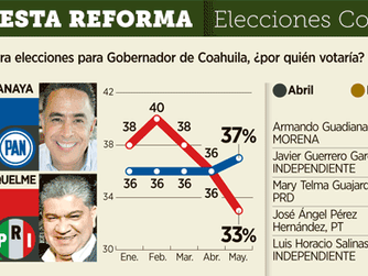 Guillermo Anaya encabeza preferencias electorales, mientras que Riquelme a la baja, según encuesta R