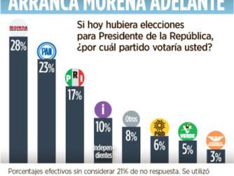 López Obrador sería el próximo Presidente de la República según encuesta de Reforma.