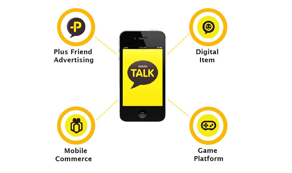 Kakao is a integrated platform of communications and commerce.