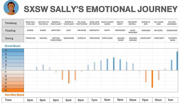 SALLY emotional journey.jpg