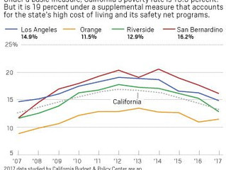 California's Working Poor. The Poverty Rate in the State is 19% and Four in Five Working Age Peo
