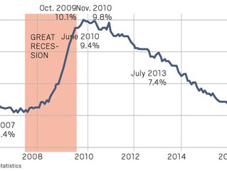 "Lost Jobs & Unemployment During ""The Great Recession."""