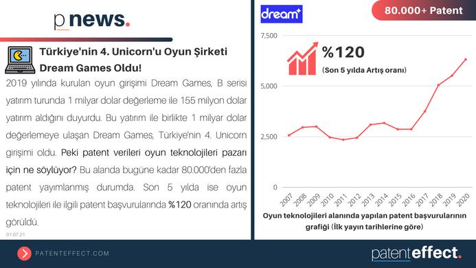 👾 Türkiye'nin 4. Unicorn'u Oyun Şirketi Dream Games Oldu!
