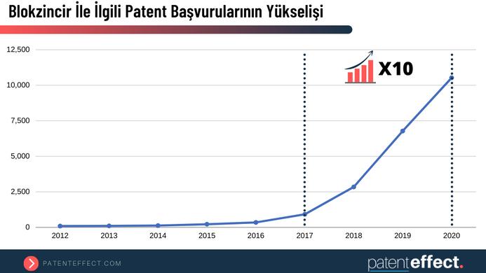 Blokzincir Patent Başvurularının Yükselişi