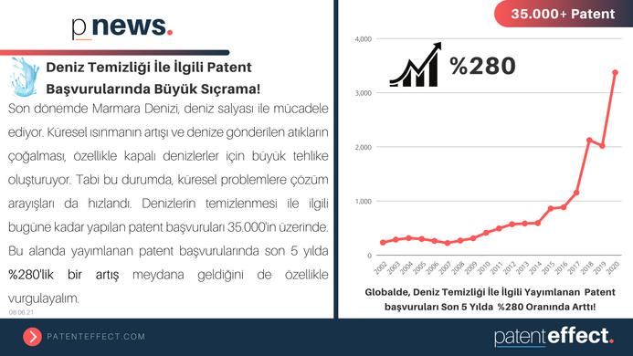 💧Deniz Temizliği İle İlgili Patent Başvurularında Büyük Sıçrama!