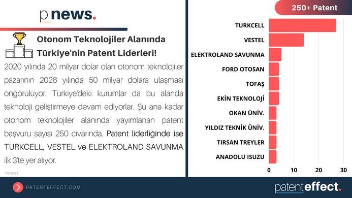 🏆 Otonom Teknolojiler Alanında Türkiye'nin Patent Liderleri!