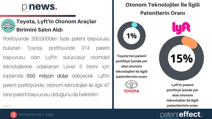 🚘 Toyota, Lyft'in Otonom Araçlar Birimini Satın Aldı!