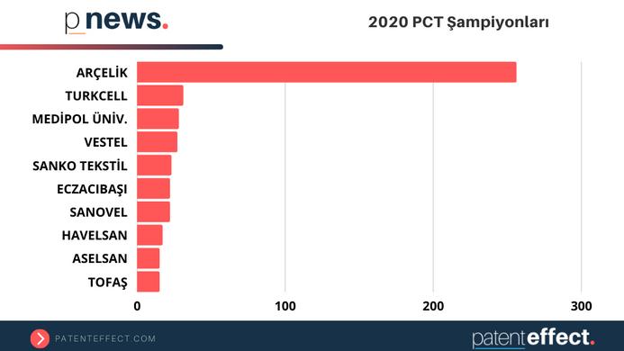 📊 2020 PCT Şampiyonları