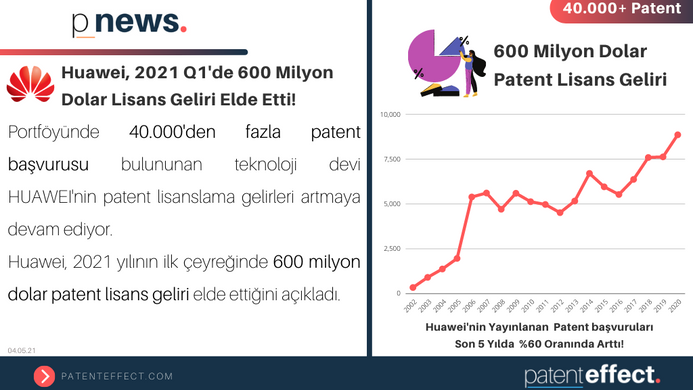 💰 Huawei, 2021 Q1'de 600 Milyon Dolar Lisans Geliri Elde Etti!