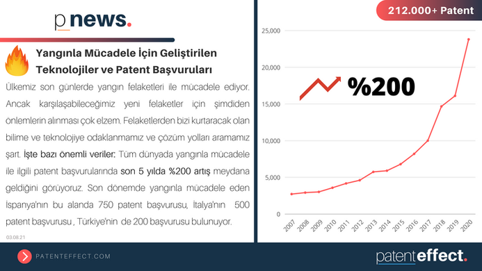 🔥 Yangınla Mücadele İçin Geliştirilen Teknolojiler ve Patent Başvuruları