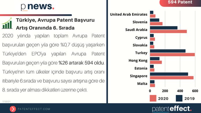 📈 Türkiye, Avrupa Patent Başvuru Artış Oranında 6. Sırada!