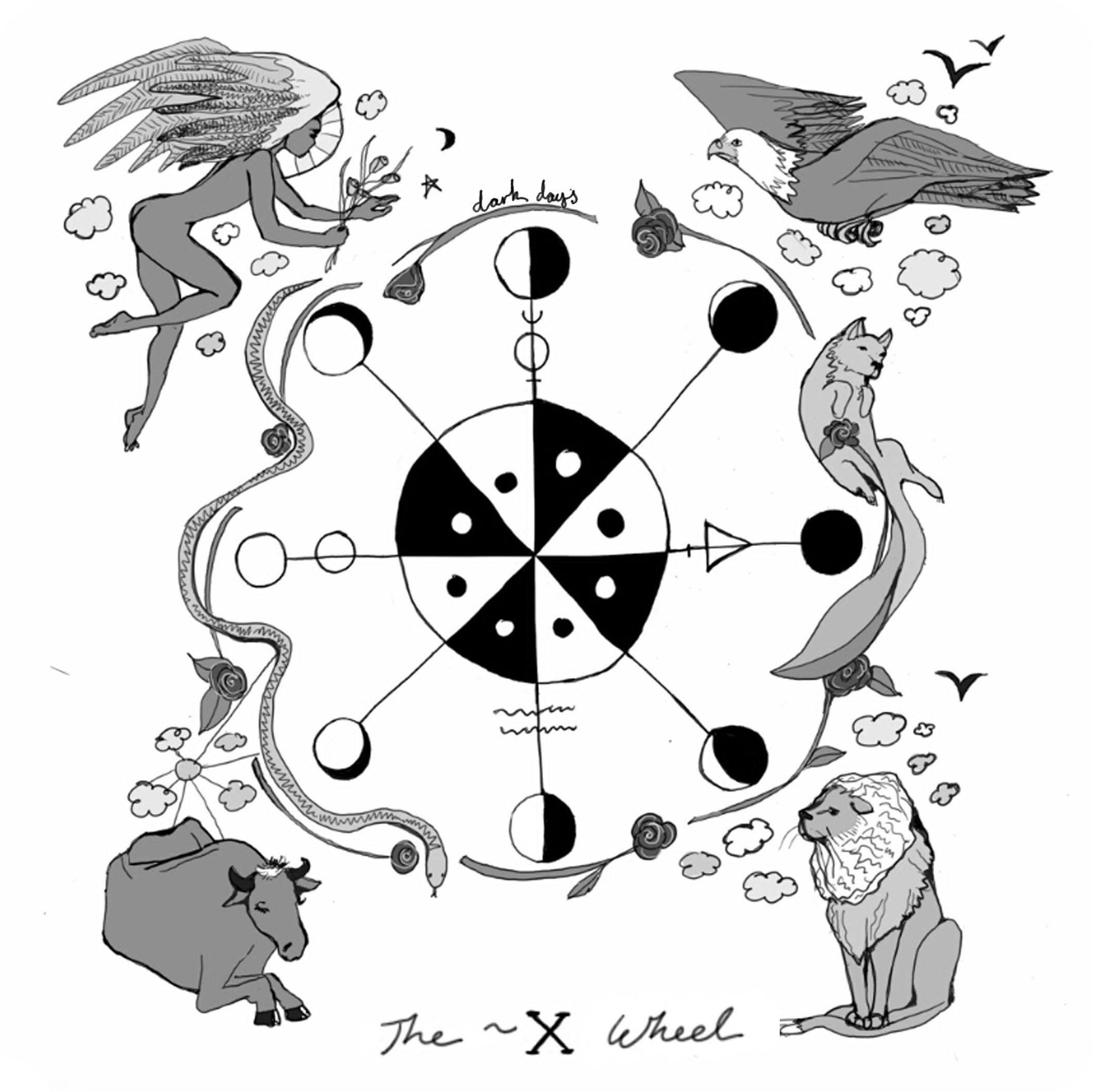The Wheel Tarot Card