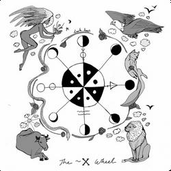 The Wheel Tarot Card