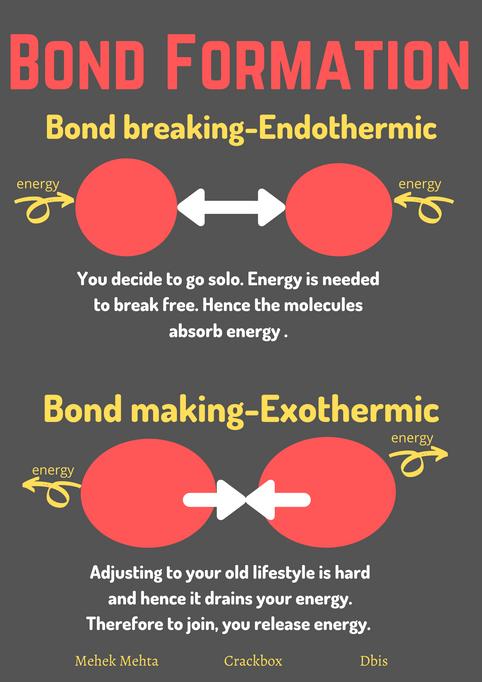 Bond Formation