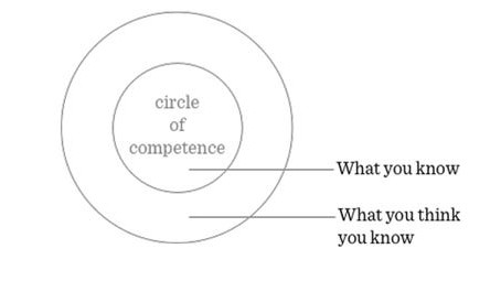 WHAT IS MY CIRCLE OF COMPETENCE (COC) AND HOW DO I KNOW?