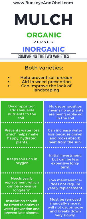 Mulch: Explained