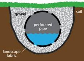 How a french drain improves drainage.