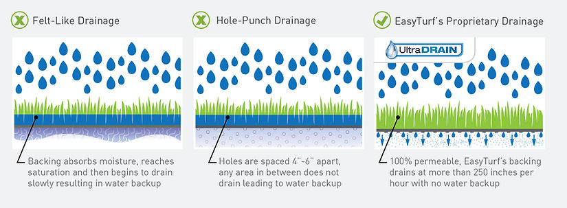 artificial grass drainage diagram