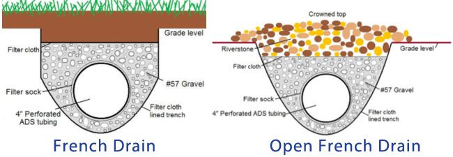 Diagram that shows construction of French drain and open French drain.