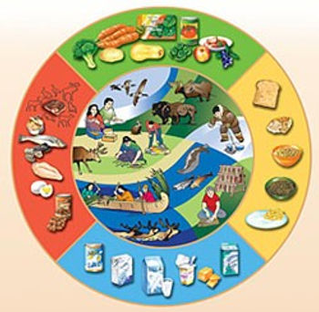 Resources for Food Security and Food Safety