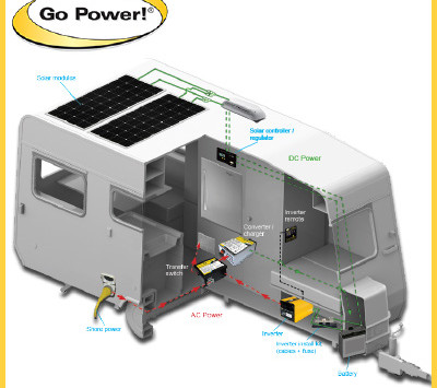 RV Solar Power Solutions By GoPower