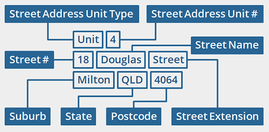 new-address-parsing.png
