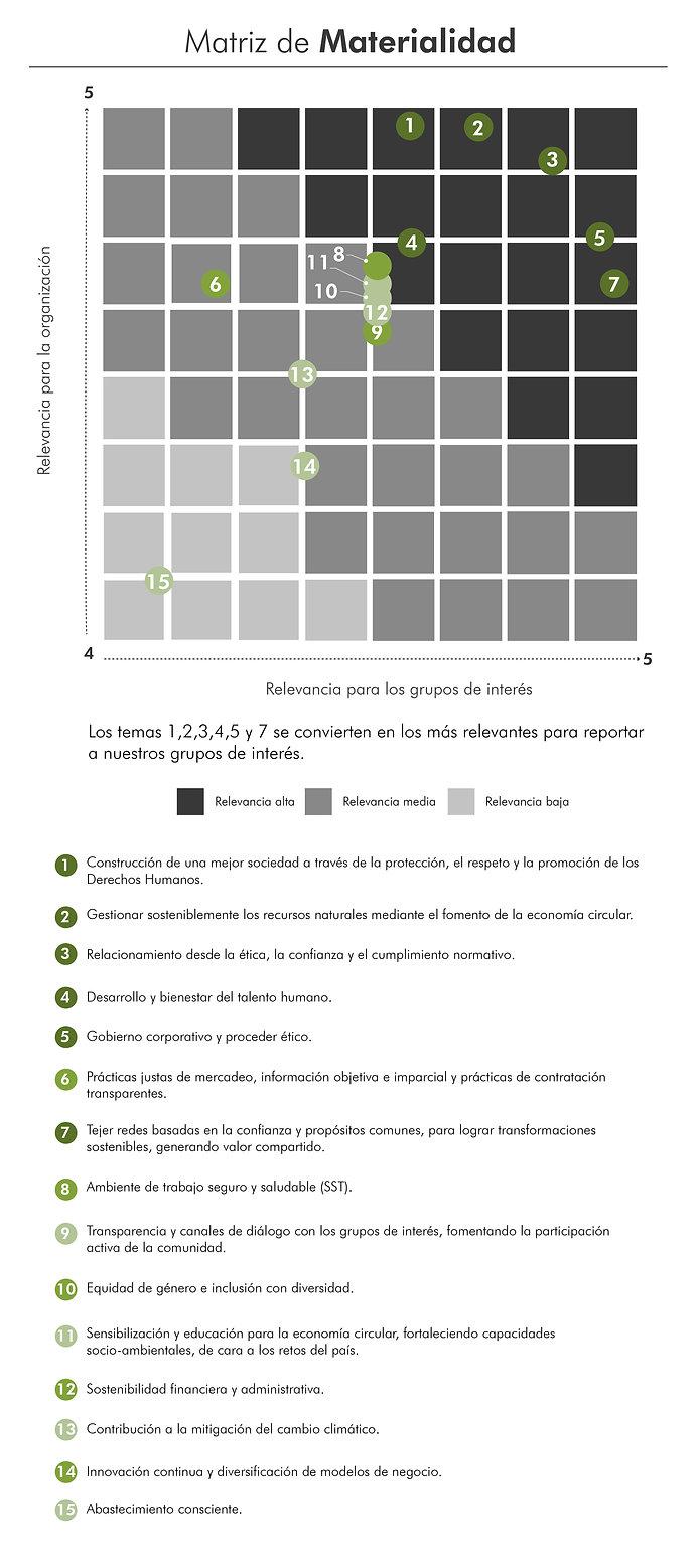 Matriz de Materialidad_090321_Mesa de tr