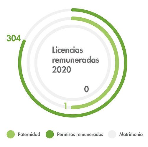 Licencias remuneradas 2020_Mesa de traba