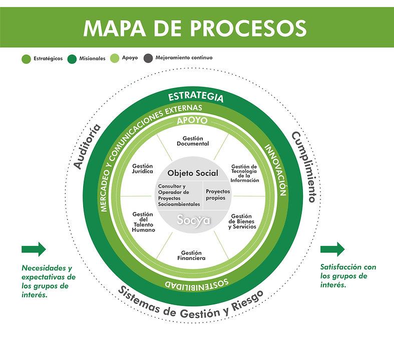 Mapa de Procesos Socya_090321_Mesa de tr