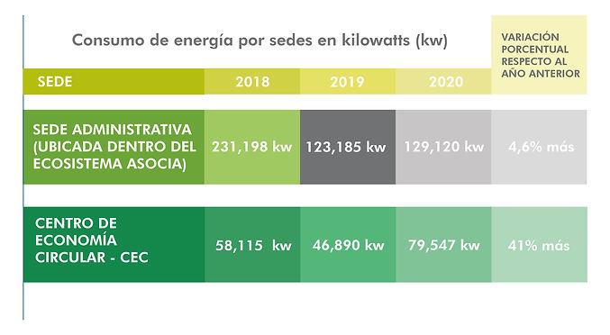 Consumo de energía por sedes en kilowatt