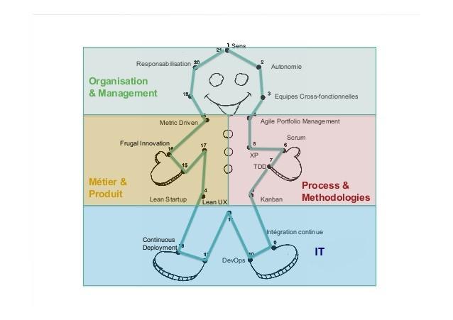Diagnostic de maturité sur l'expérience client et le numérique