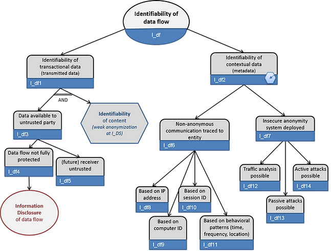 LINDDUN identifiability of flow