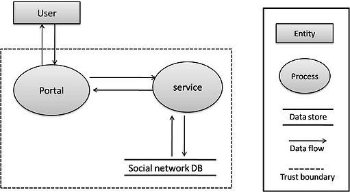 DFD social network