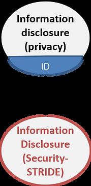 information disclosure threat tree (LINDDUN)